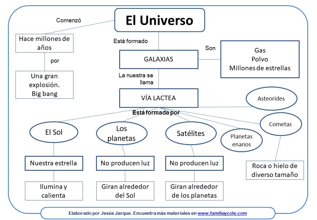 Mapa conceptual sobre el universo