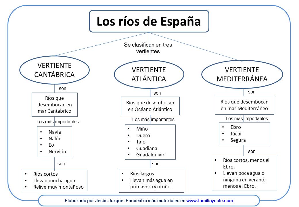 Mapa conceptual Ciencias Sociales Primaria los Ríos de España